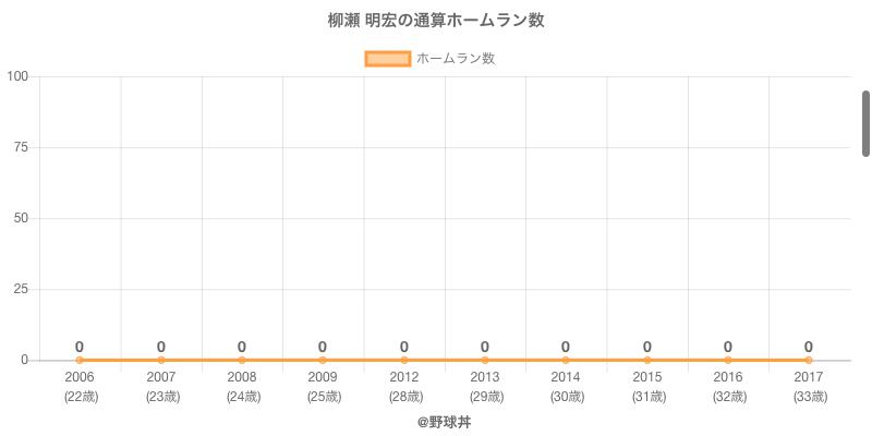 #柳瀬 明宏の通算ホームラン数