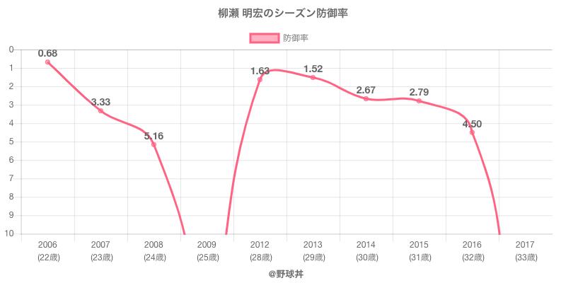 柳瀬 明宏のシーズン防御率