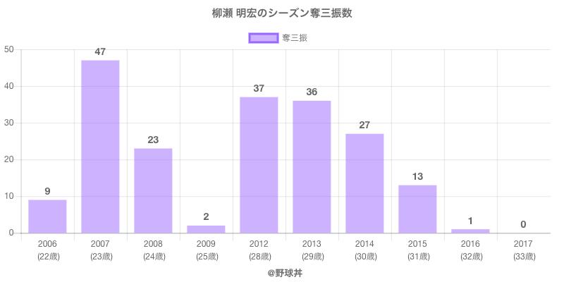 #柳瀬 明宏のシーズン奪三振数