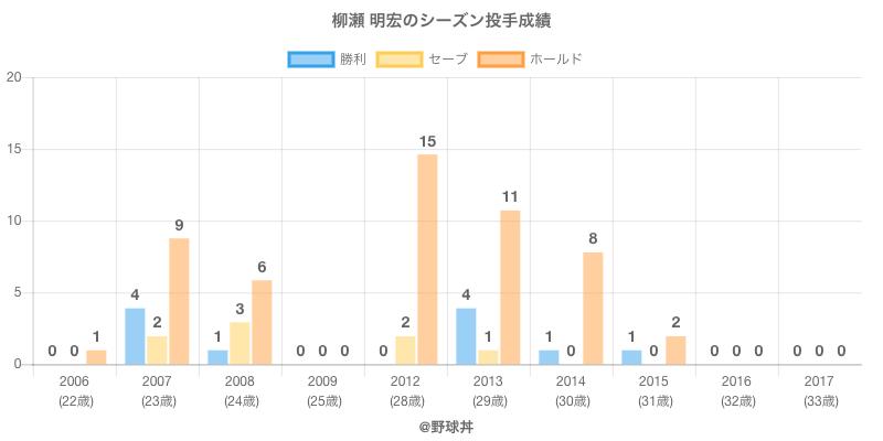 #柳瀬 明宏のシーズン投手成績