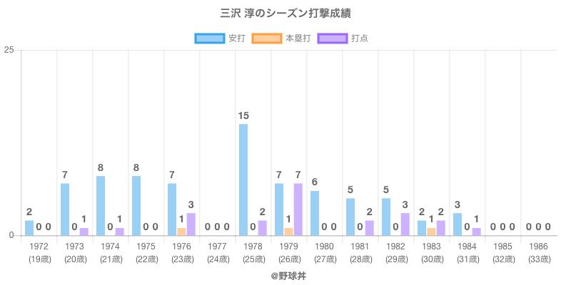 #三沢 淳のシーズン打撃成績
