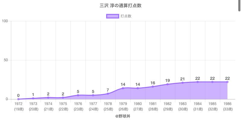 #三沢 淳の通算打点数