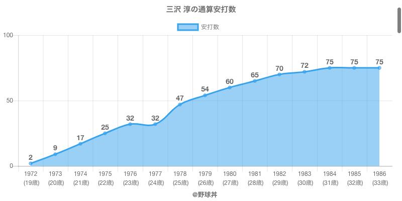 #三沢 淳の通算安打数