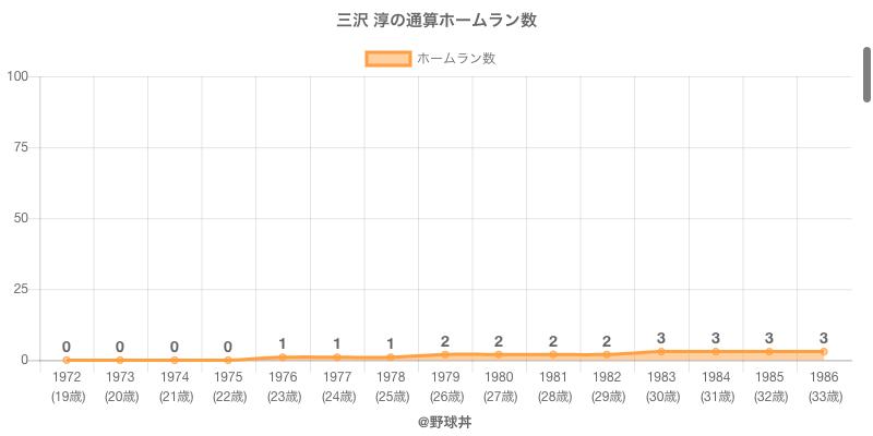 #三沢 淳の通算ホームラン数