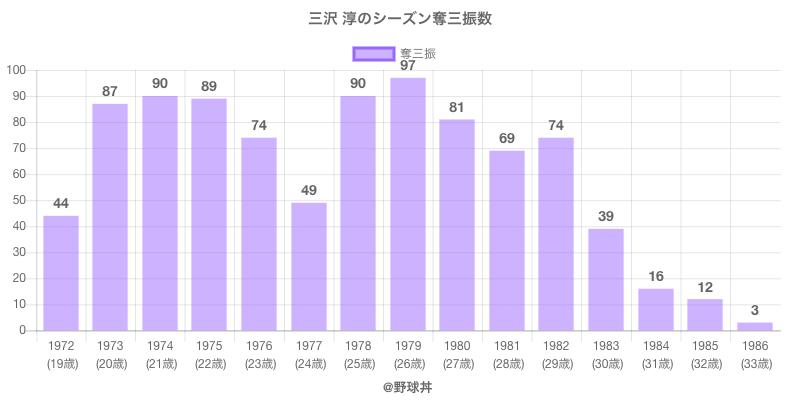 #三沢 淳のシーズン奪三振数