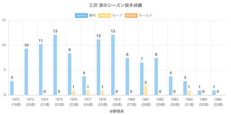 #三沢 淳のシーズン投手成績