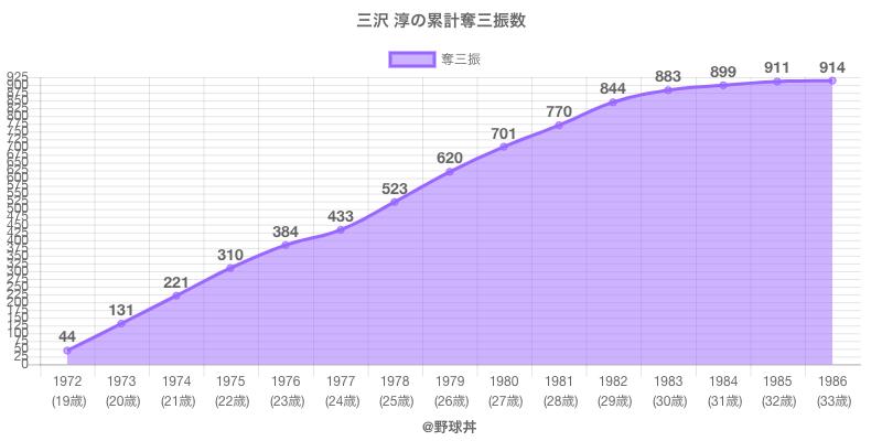 #三沢 淳の累計奪三振数