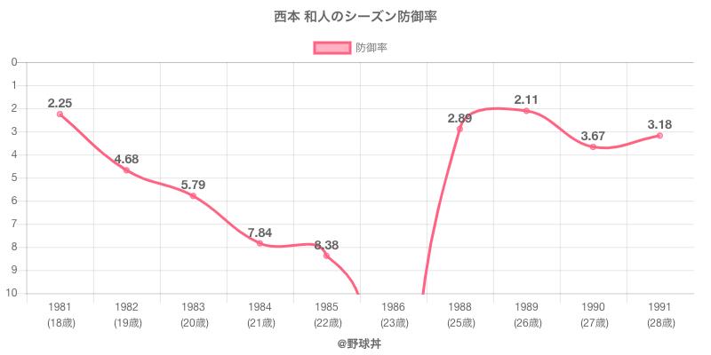 西本 和人のシーズン防御率