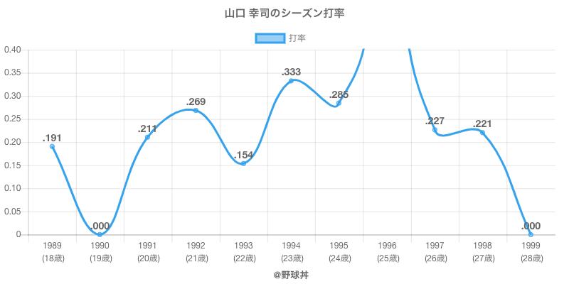 山口 幸司のシーズン打率