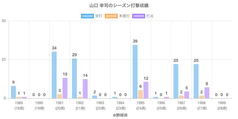 #山口 幸司のシーズン打撃成績