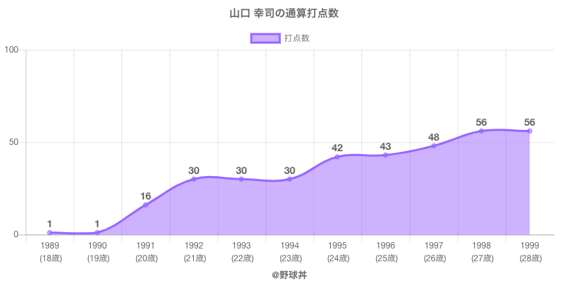 #山口 幸司の通算打点数