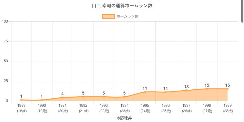 #山口 幸司の通算ホームラン数
