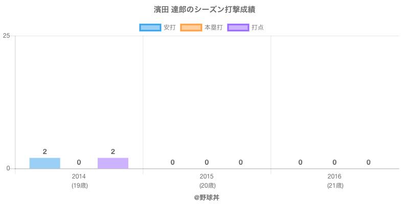 #濱田 達郎のシーズン打撃成績