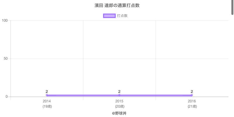 #濱田 達郎の通算打点数