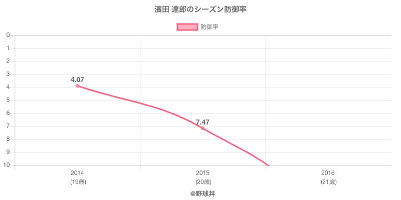 濱田 達郎のシーズン防御率