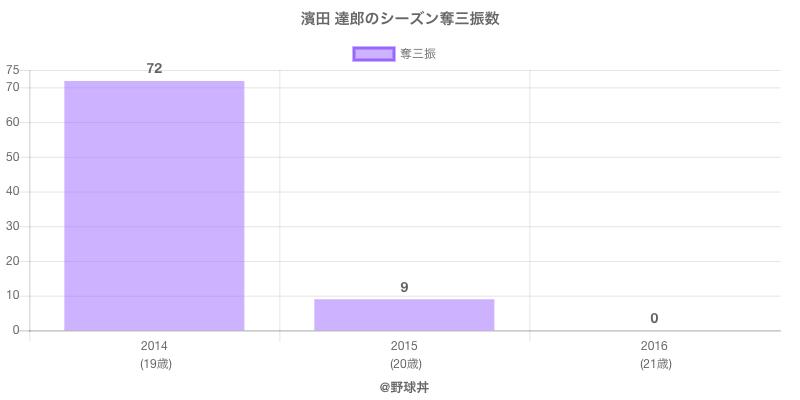 #濱田 達郎のシーズン奪三振数