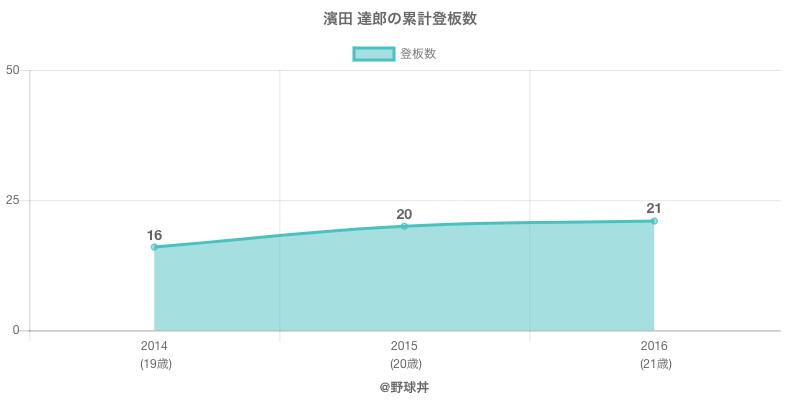 #濱田 達郎の累計登板数