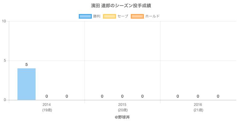 #濱田 達郎のシーズン投手成績