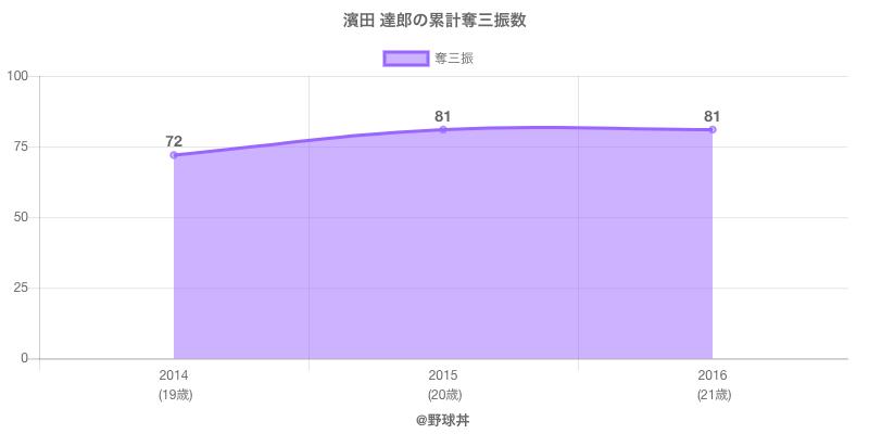 #濱田 達郎の累計奪三振数