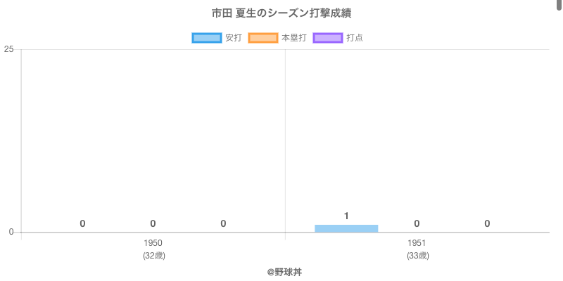#市田 夏生のシーズン打撃成績