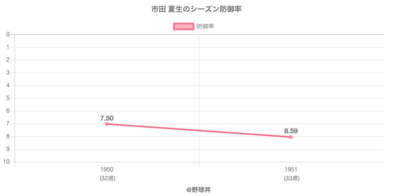 市田 夏生のシーズン防御率