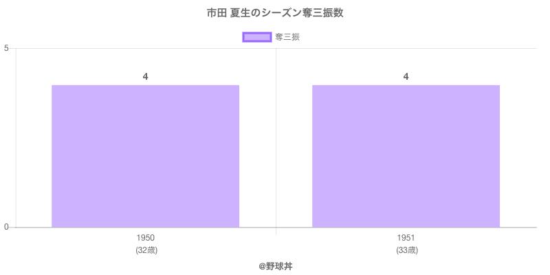 #市田 夏生のシーズン奪三振数