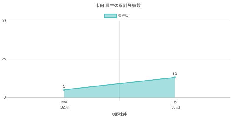 #市田 夏生の累計登板数