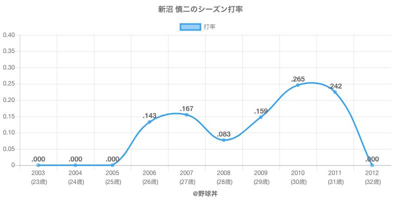 新沼 慎二のシーズン打率