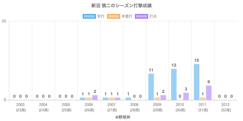 #新沼 慎二のシーズン打撃成績