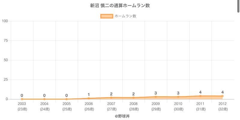 #新沼 慎二の通算ホームラン数