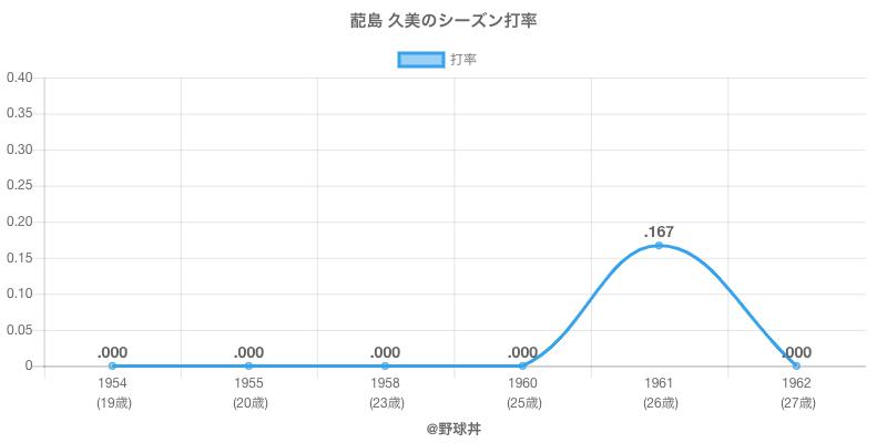 蓜島 久美のシーズン打率