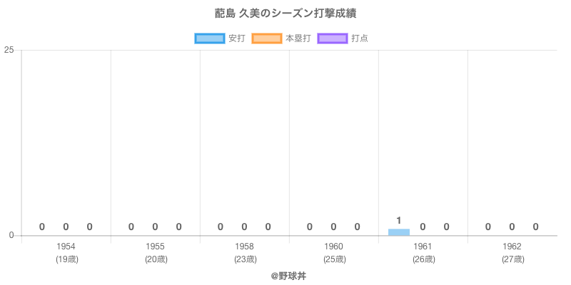 #蓜島 久美のシーズン打撃成績
