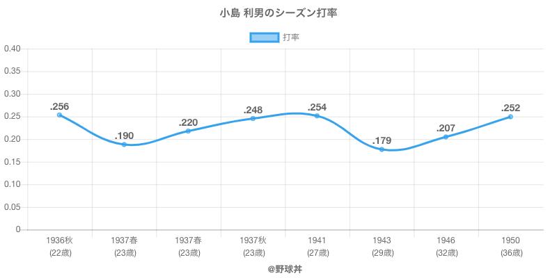 小島 利男のシーズン打率