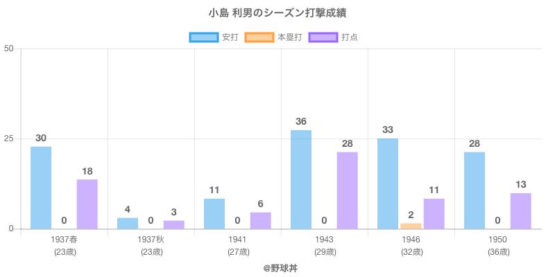 #小島 利男のシーズン打撃成績