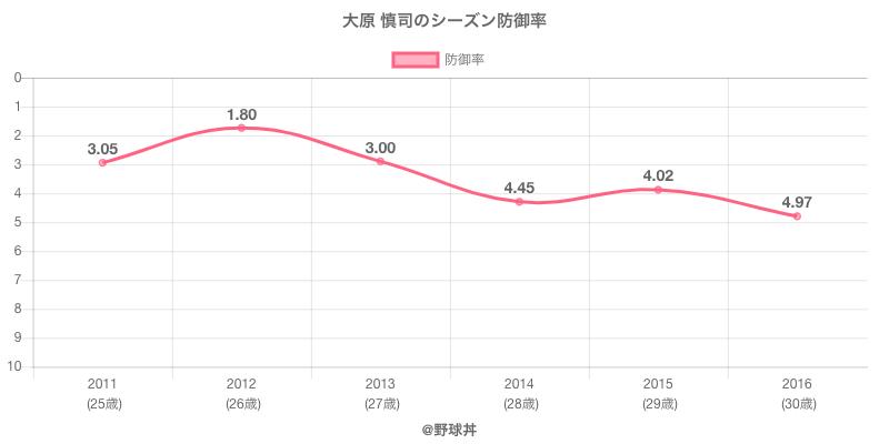 大原 慎司のシーズン防御率