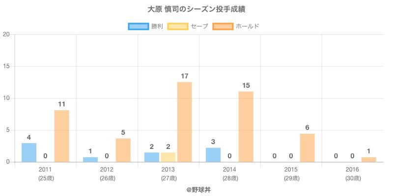 #大原 慎司のシーズン投手成績