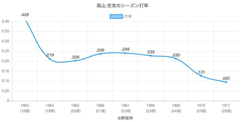 高山 忠克のシーズン打率