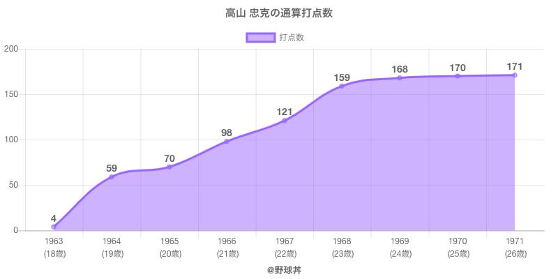 #高山 忠克の通算打点数