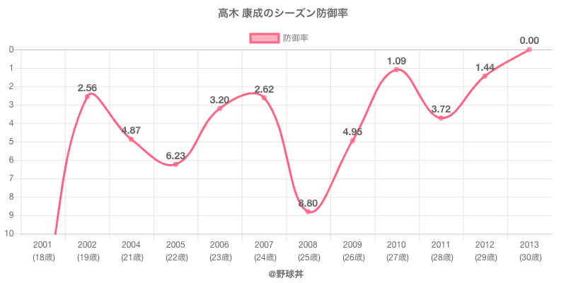 高木 康成のシーズン防御率