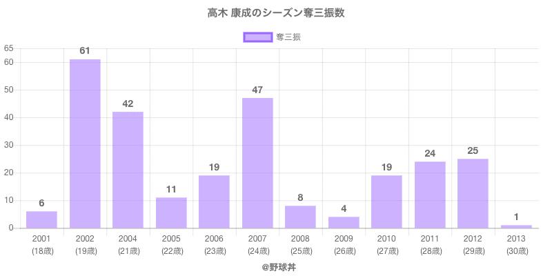 #高木 康成のシーズン奪三振数