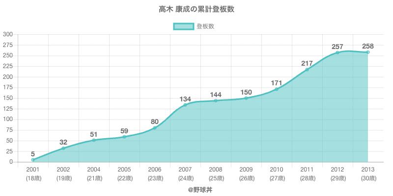 #高木 康成の累計登板数