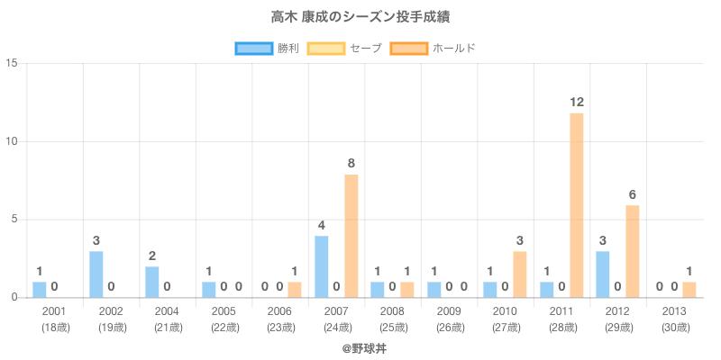 #高木 康成のシーズン投手成績