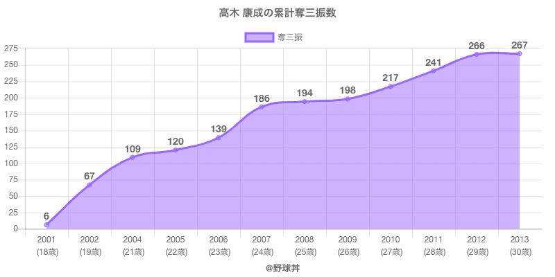 #高木 康成の累計奪三振数