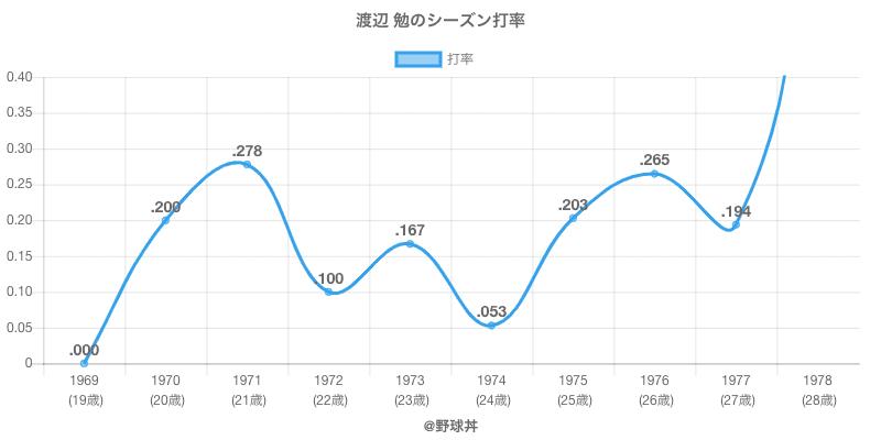 渡辺 勉のシーズン打率