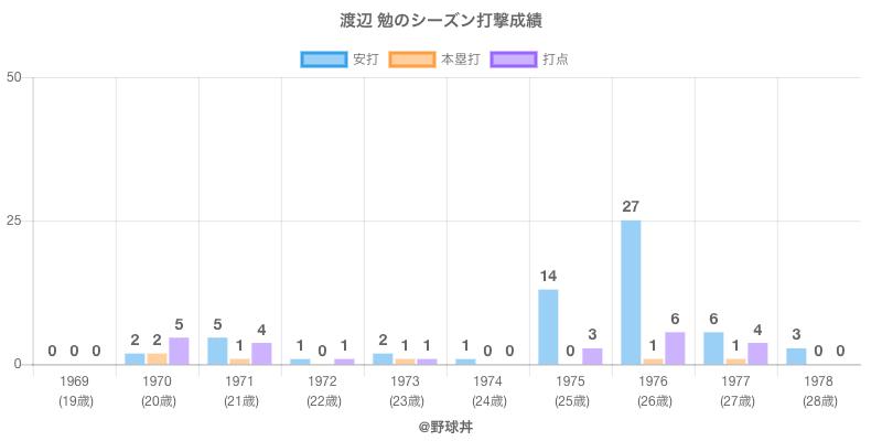 #渡辺 勉のシーズン打撃成績