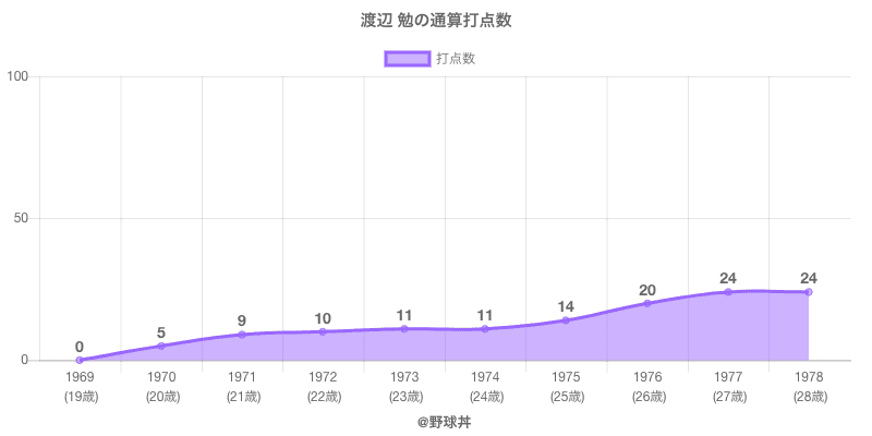 #渡辺 勉の通算打点数