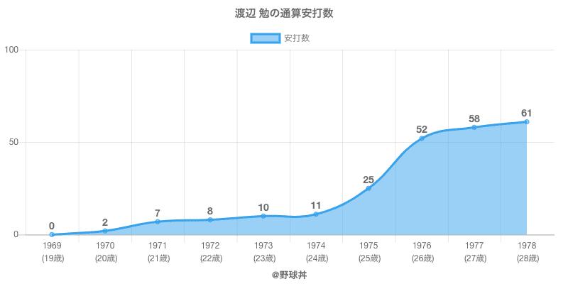 #渡辺 勉の通算安打数