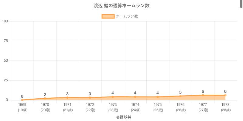 #渡辺 勉の通算ホームラン数
