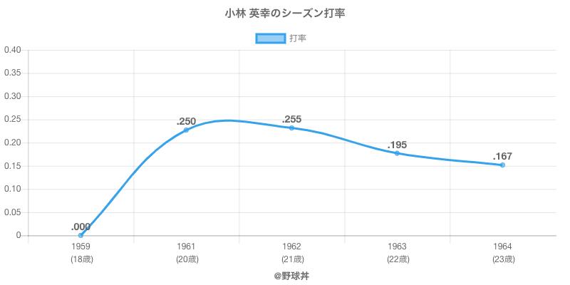 小林 英幸のシーズン打率