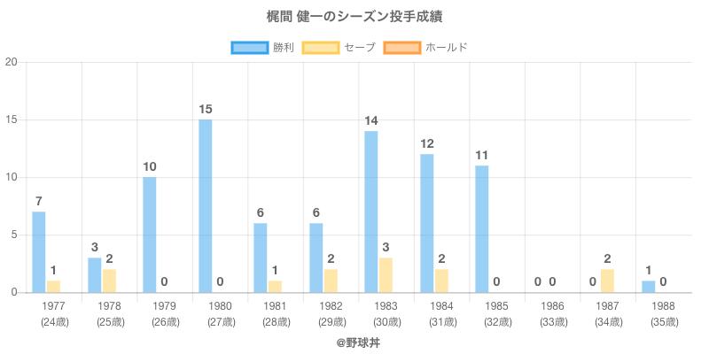 #梶間 健一のシーズン投手成績